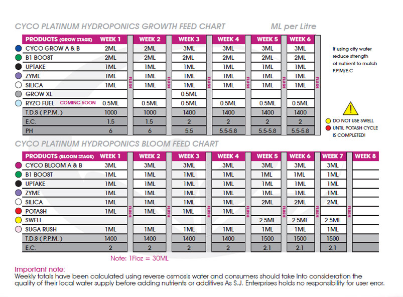 Nutrient Feed Charts & Hydroponic Brochures | Holland